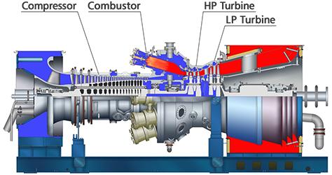 H-100 Series | Gas Turbines - Product Lineup | MITSUBISHIHITACHI